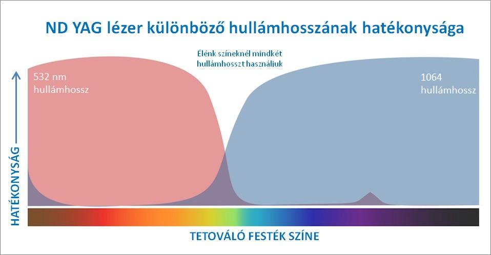 YAG léter hatékonysága különböző hullámhosszokon